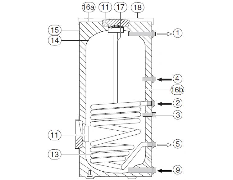Теплообменник buderus su 300 цена пластинчатые теплообменники преимущество