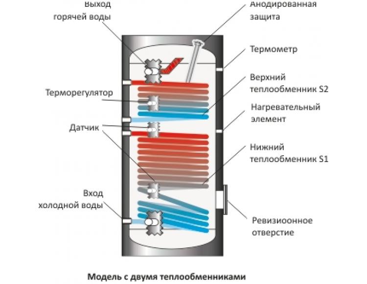 Теплообменник водяной поверхность медный теплообменник контура отопления